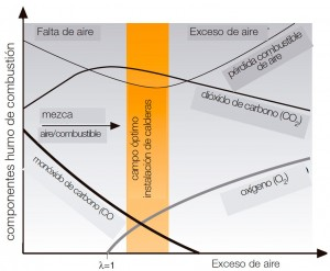 testo fig1 - Diagrama de combustió